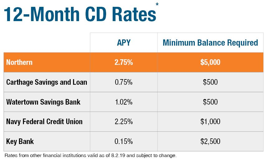 12-Month CD Rate Comparison